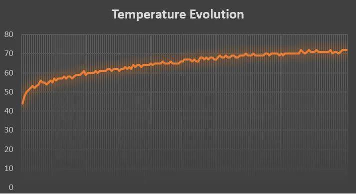 نمودار دمای رزبری پای